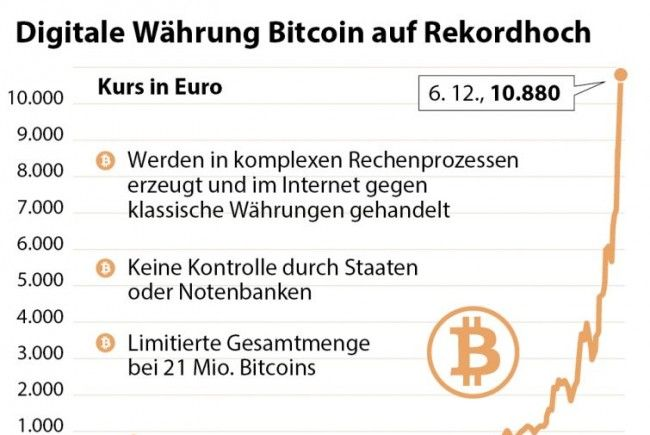 Kurs Bitcoin in Euro seit 2013, Stand 6.12.2017